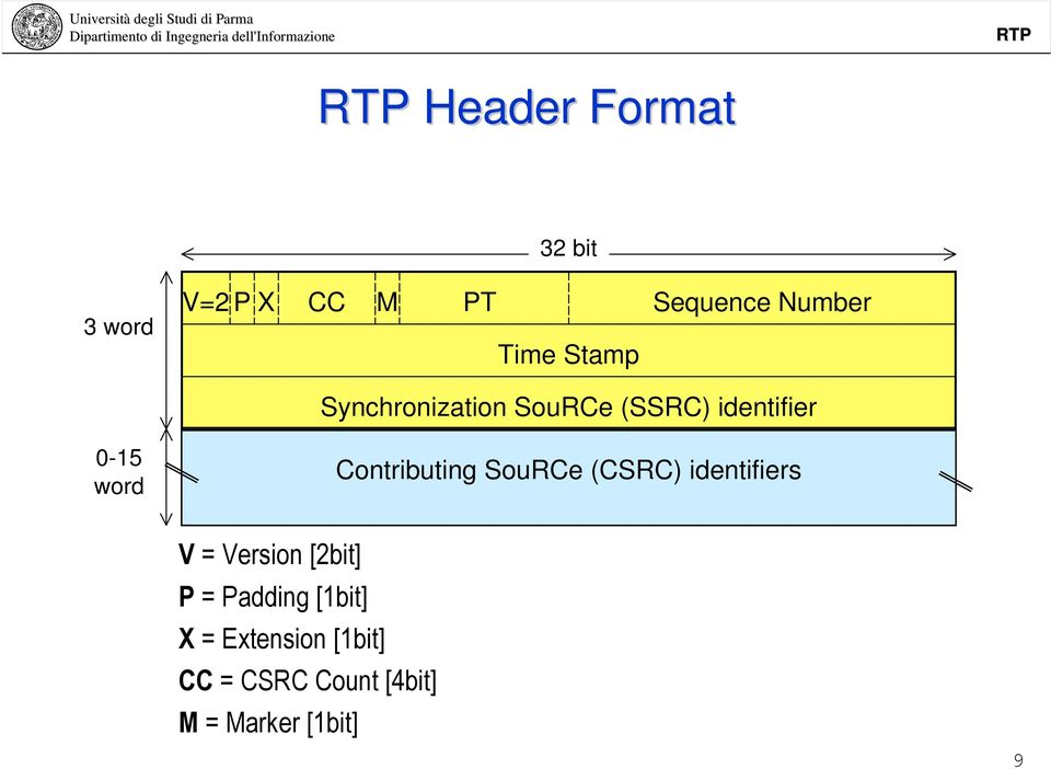 Contributing SouRCe (CSRC) identifiers V = Version [2bit] P =