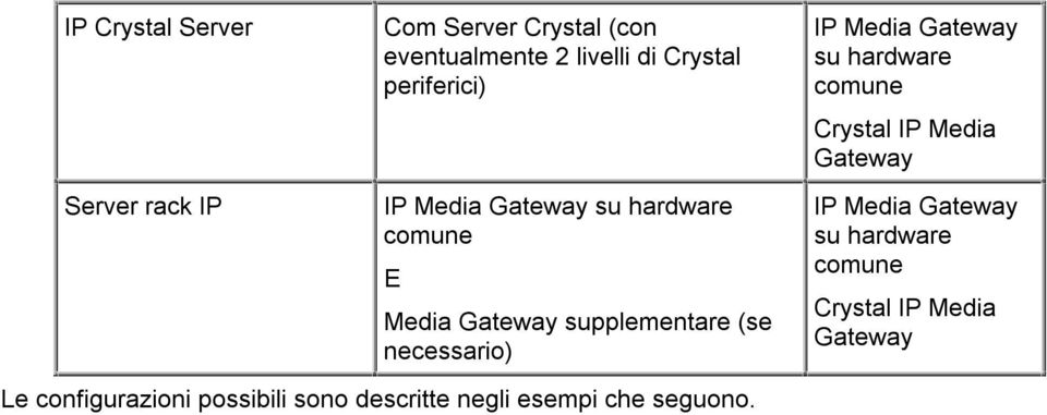 IP Media Gateway su hardware comune Crystal IP Media Gateway IP Media Gateway su hardware