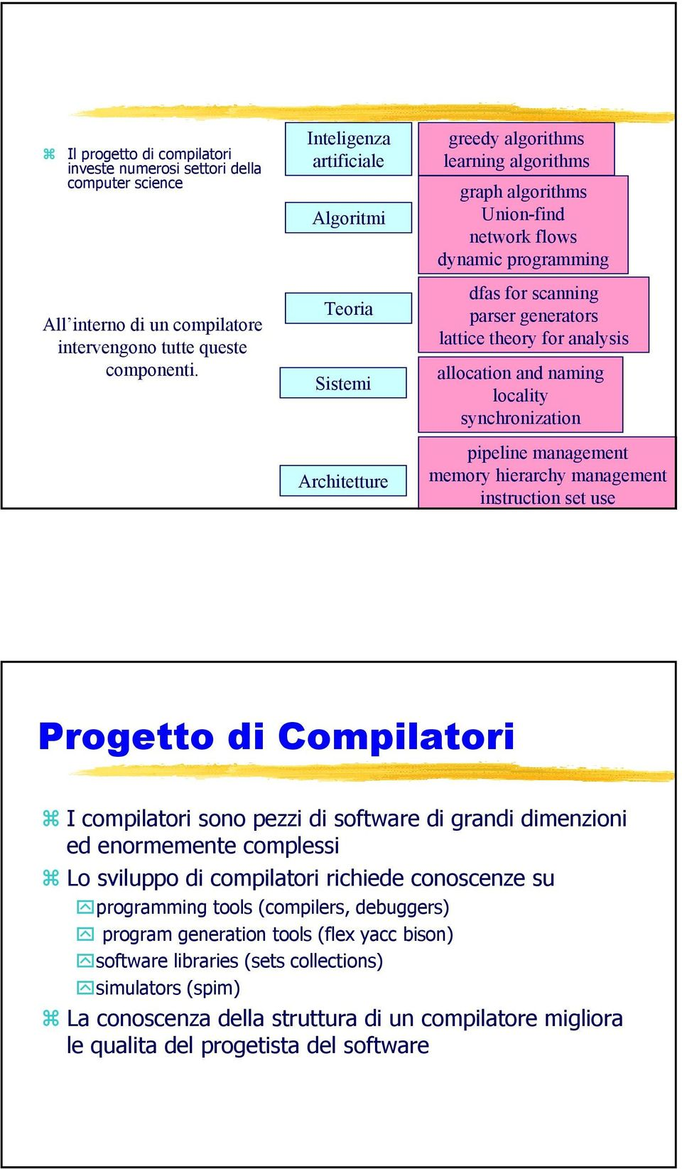 lattice theory for analysis allocation and naming locality synchronization pipeline management memory hierarchy management instruction set use Progetto di Compilatori I compilatori sono pezzi di