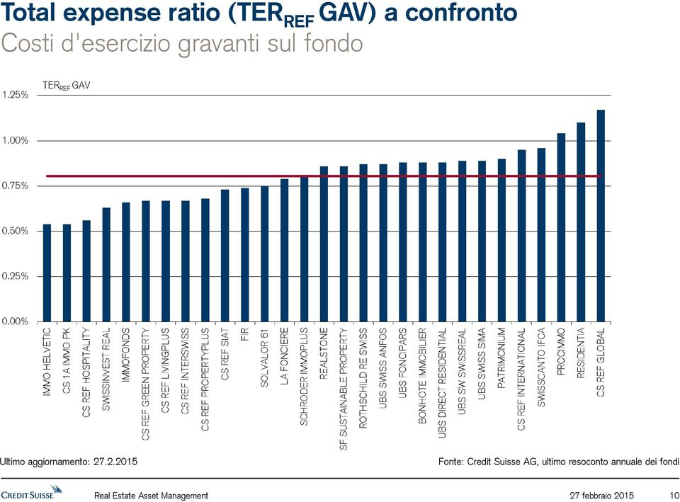 Credit Suisse AG, ultimo resoconto annuale dei