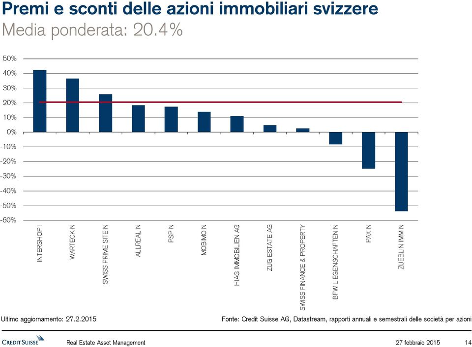 4% Fonte: Credit Suisse AG, Datastream, rapporti
