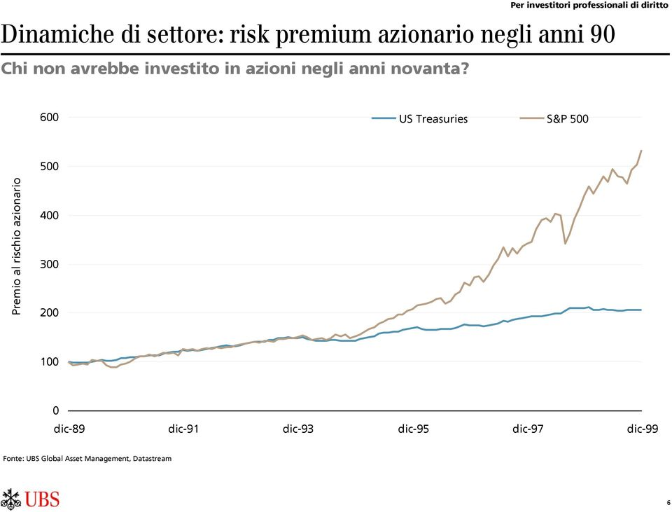 600 US Treasuries S&P 500 500 Premio al rischio azionario 400 300 200