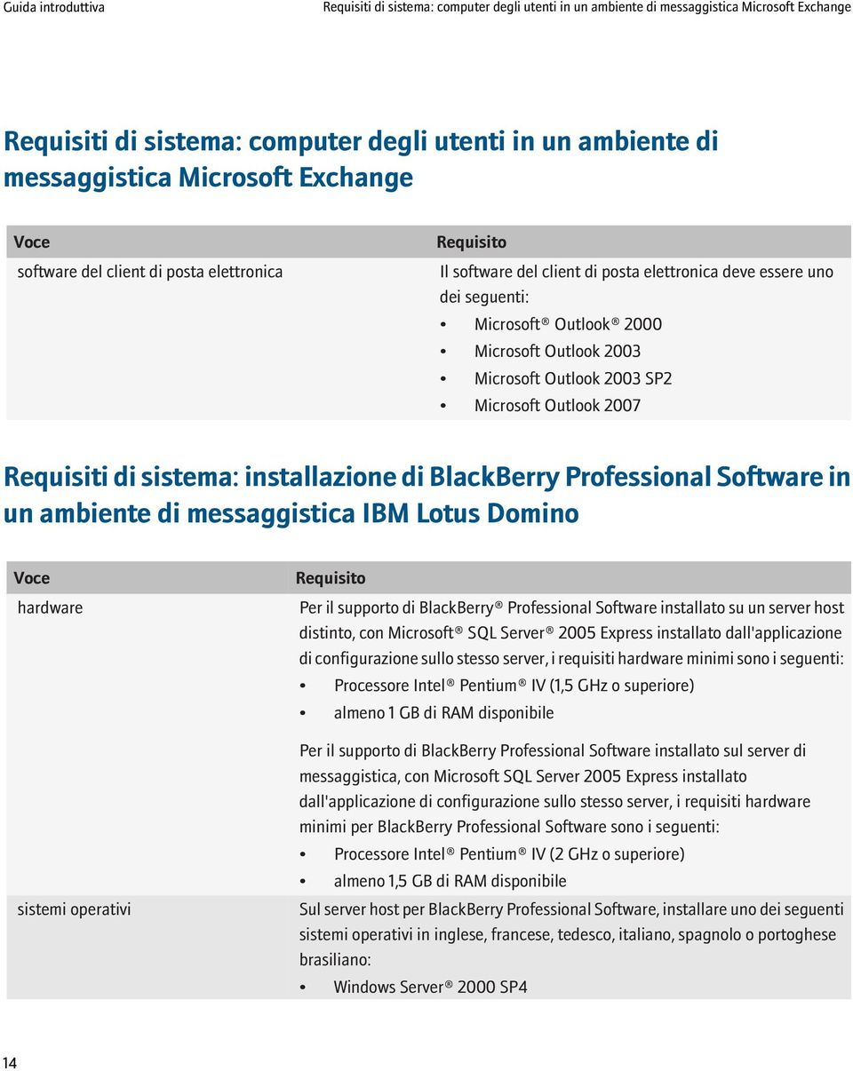 Microsoft Outlook 2007 Requisiti di sistema: installazione di BlackBerry Professional Software in un ambiente di messaggistica IBM Lotus Domino Voce hardware sistemi operativi Requisito Per il