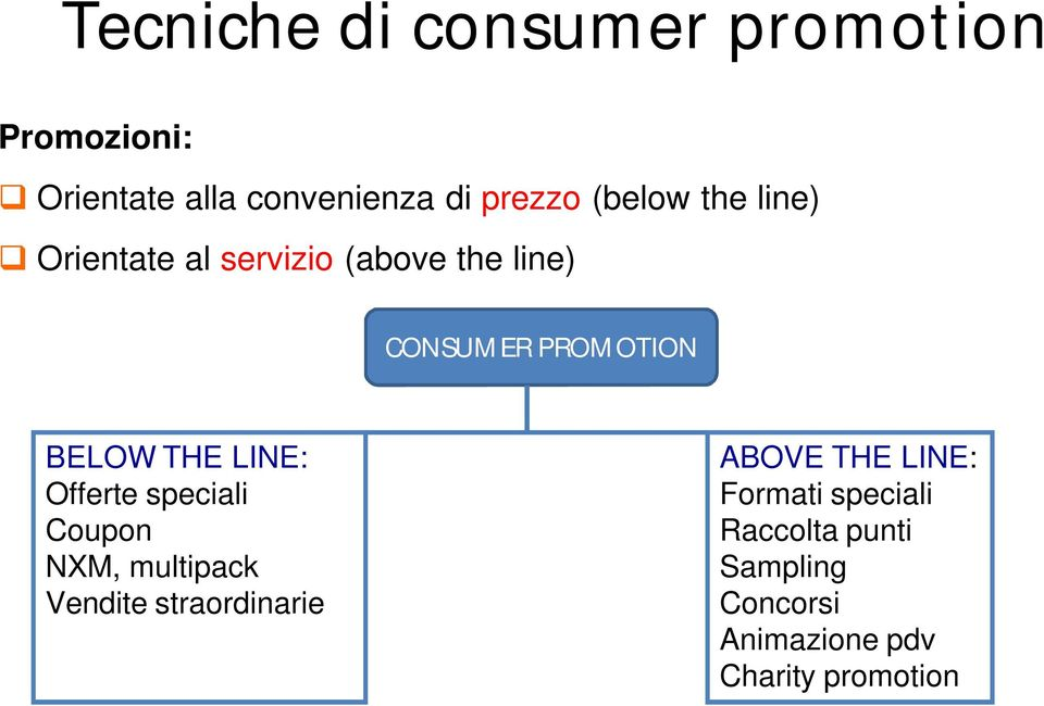 THE LINE: Offerte speciali Coupon NXM, multipack Vendite straordinarie ABOVE THE