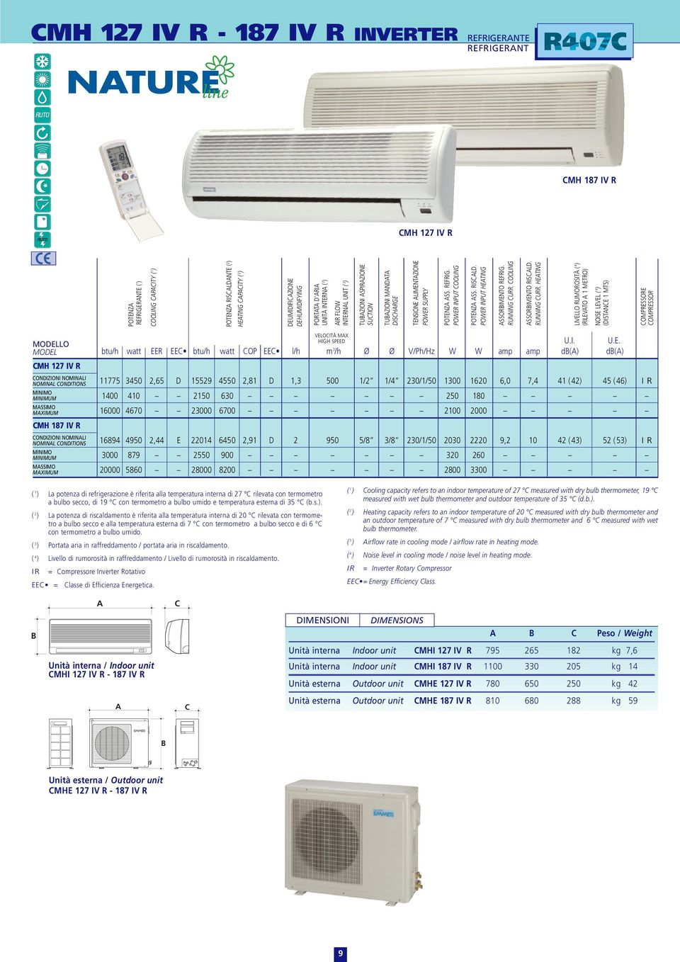 POWER INPUT HETING SSORIMENTO REFRIG. RUNNING URR.
