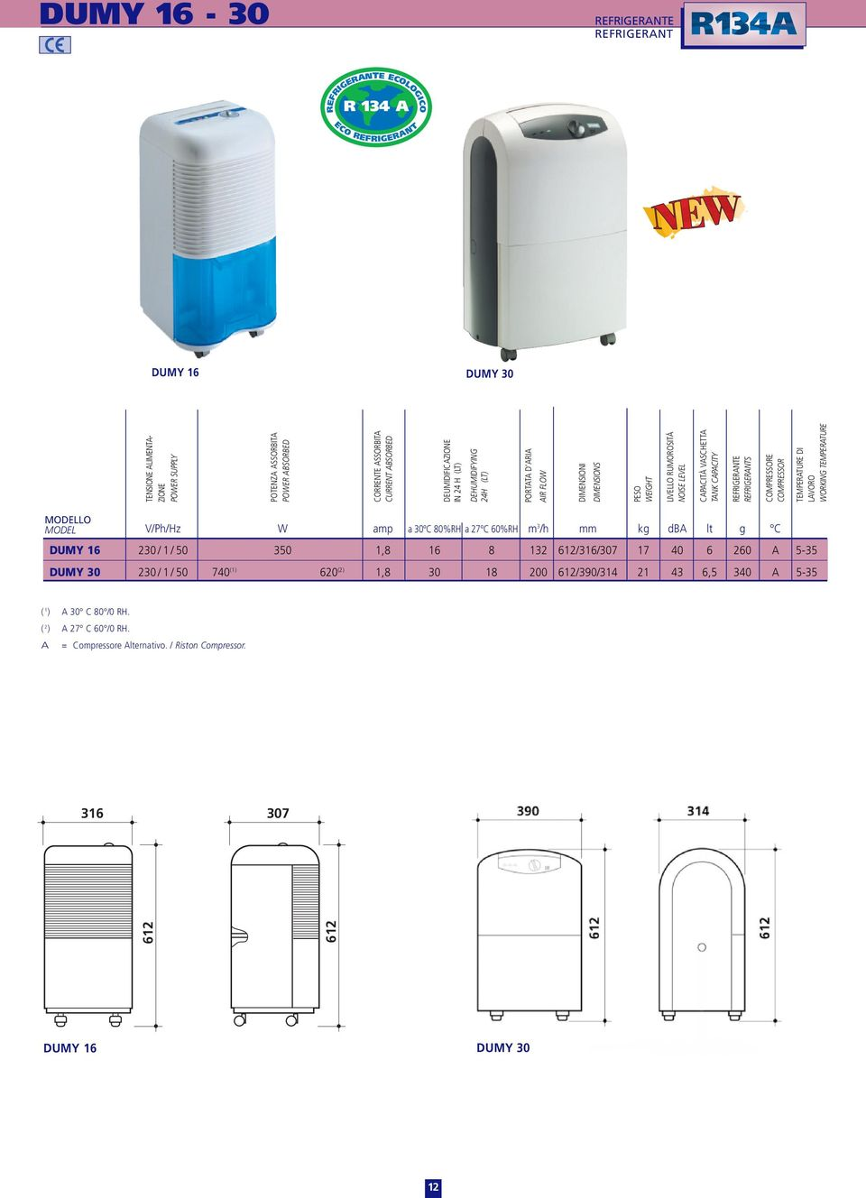 MODEL V/Ph/Hz W amp a 30 80%RH a 27 60%RH m 3 /h mm kg d lt g DUMY 16 230 / 1 / 50 350 1,8 16 8 132 612/316/307 17 40 6 260 5-35 DUMY 30 230 / 1 / 50 740 (1) 620 (2) 1,8 30 18 200