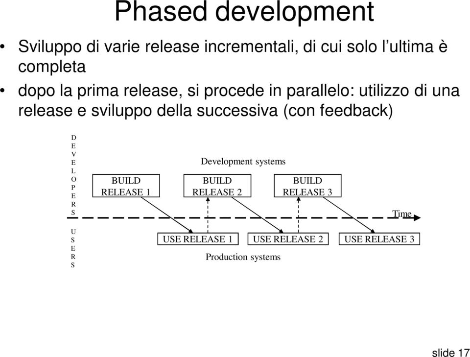 successiva (con feedback) D E V E L O P E R S BUILD RELEASE 1 Development systems BUILD