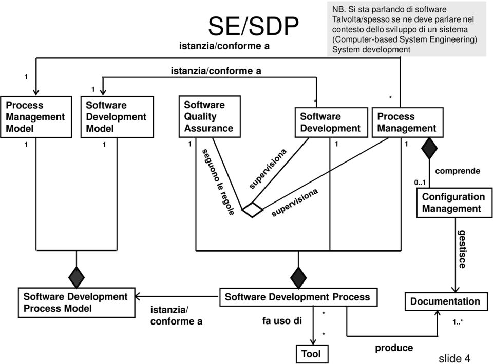 Engineering) System development 1 istanzia/conforme a Process Management Model 1 Software Development Model Software Quality Assurance
