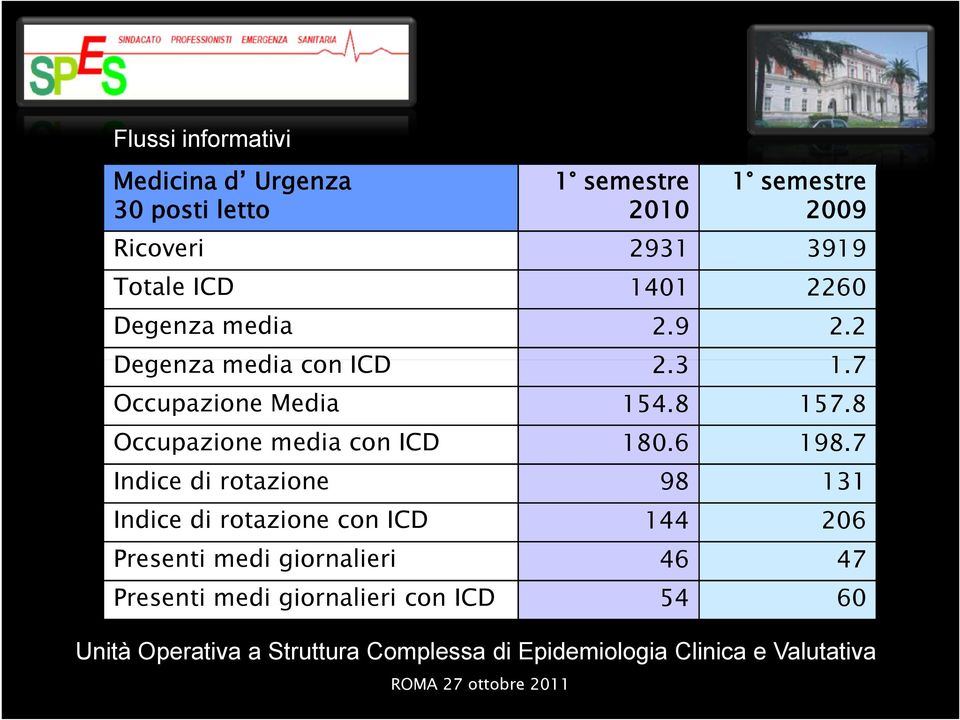 8 Occupazione media con ICD 180.6 198.
