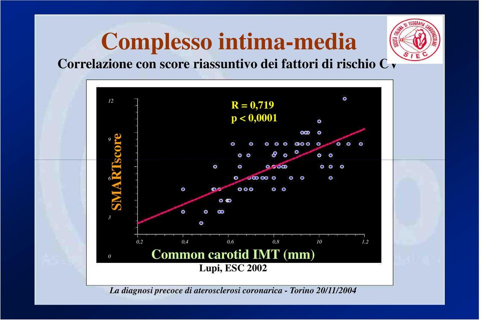 0,2 0,4 0,6 0,8 10 1,2 0 Common carotid IMT (mm) Lupi, ESC 2002
