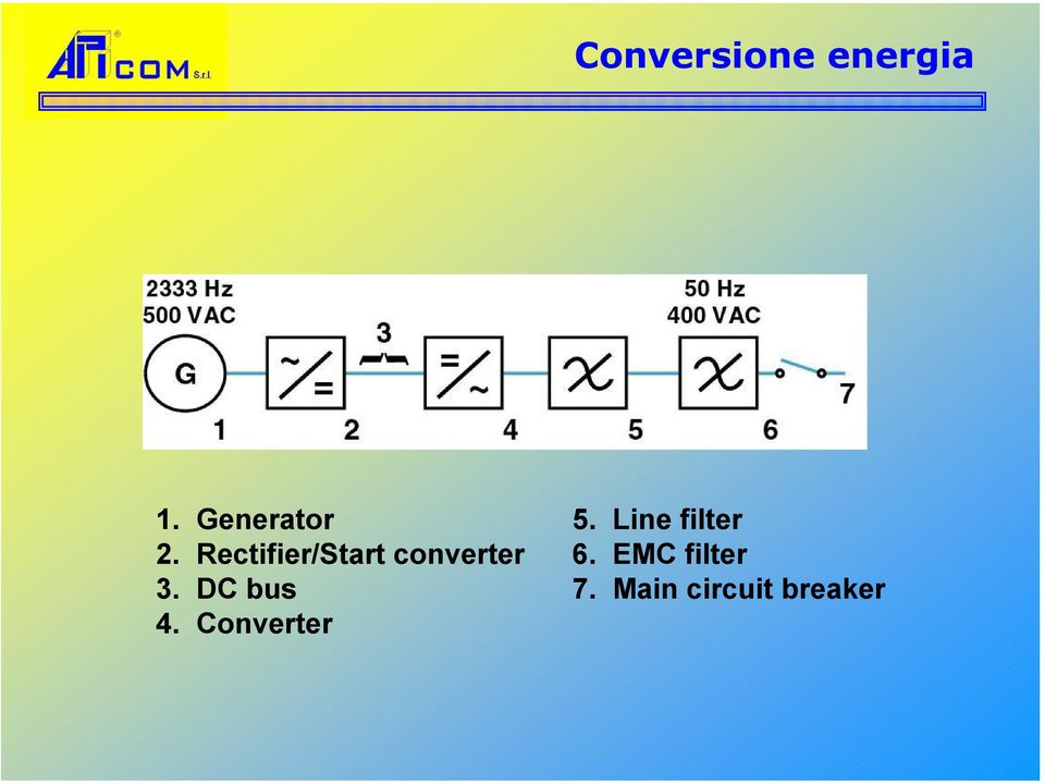 Rectifier/Start converter 6.