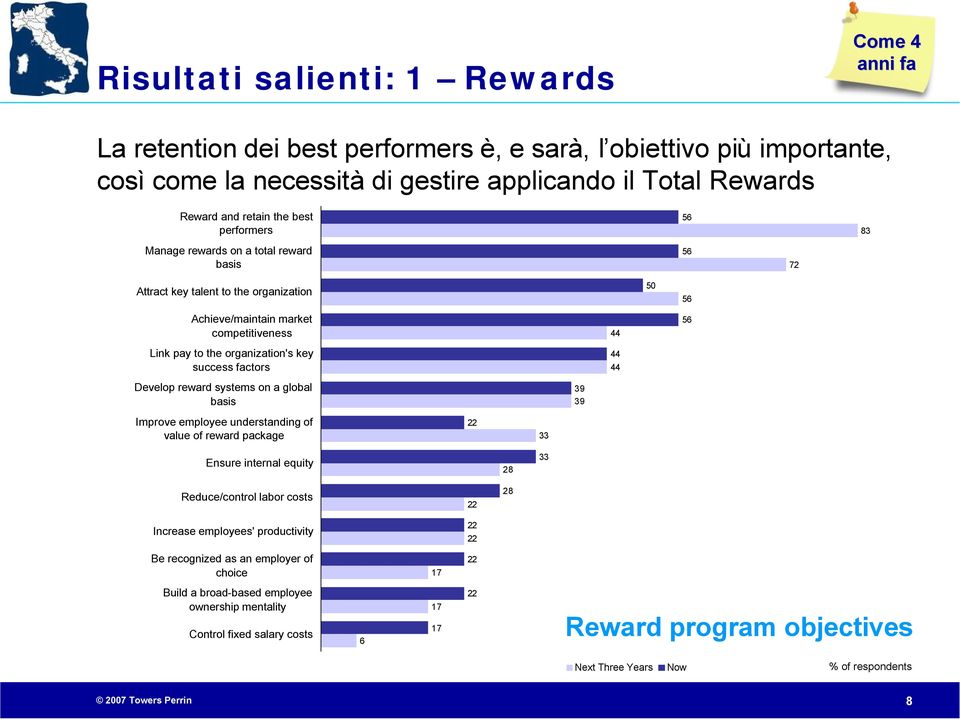 success factors 44 44 Develop reward systems on a global basis 39 39 Improve employee understanding of value of reward package Ensure internal equity 28 Reduce/control labor costs Increase employees'