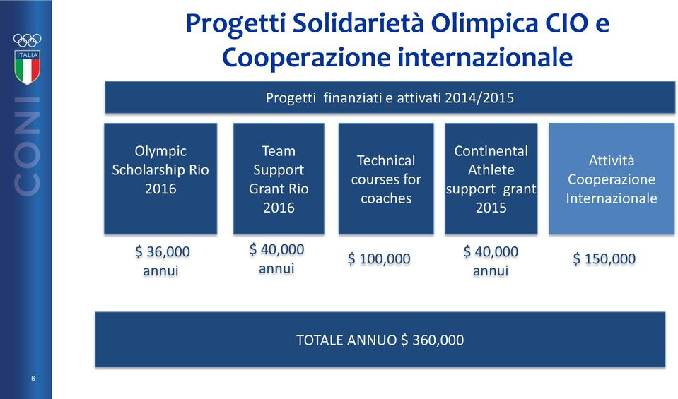 courses for coaches Continental Athlete support grant 2015 Attività Cooperazione