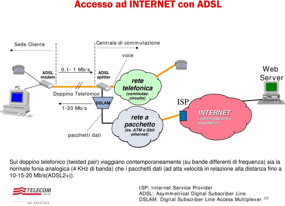 ATM o Gbit ethernet) ISP INTERNET (commutazione a pacchetto) Web Server Sul doppino telefonico (twisted pair) viaggiano contemporaneamente (su bande differenti di