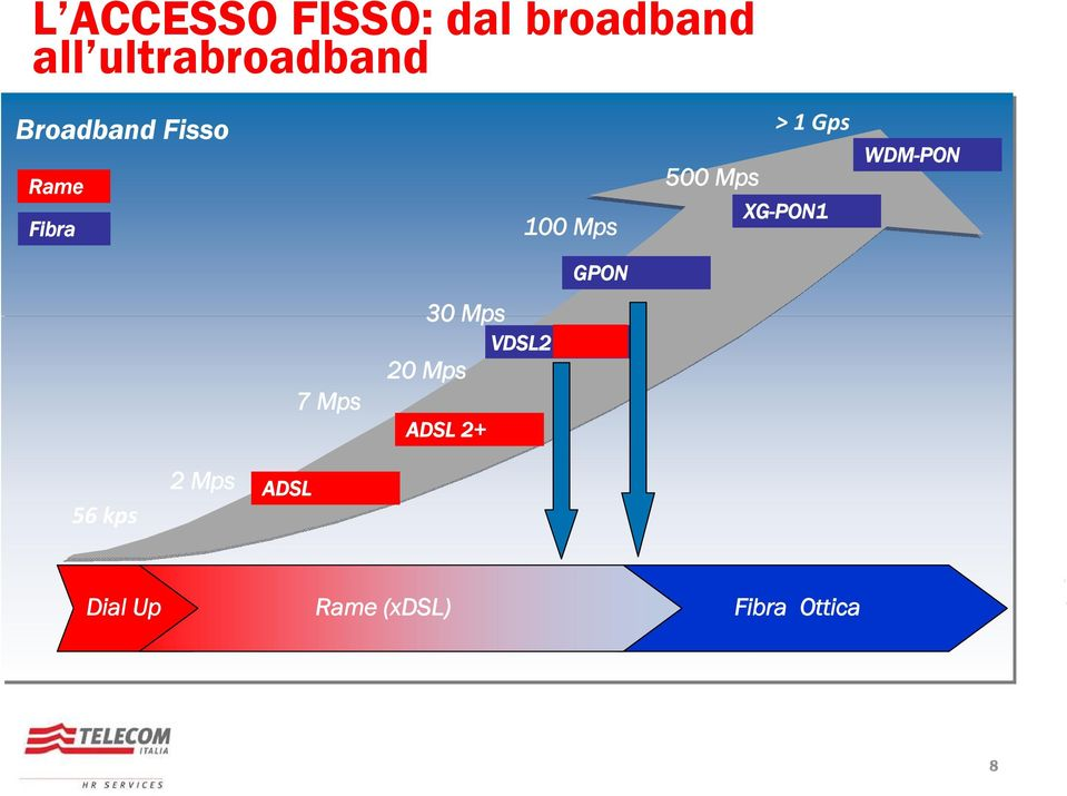 FTTB FTTB 2 Mps 50 100 ADSL Mb DOWN 20 40 50 100 Mbps DOWN UP 20 40 Mbps UP FTTH 2000 2003 Dial Up Rame (xdsl) 0,1 1 Gb DOWN 0,1 1 Gbps UP 30 Mps
