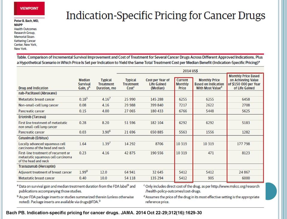 pricing for cancer