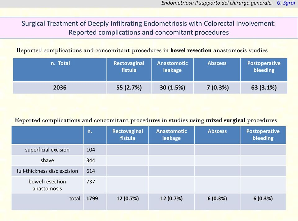 5%) 7 (0.3%) 63 (3.1%) Reported complications and concomitant procedures in studies using mixed surgical procedures n.