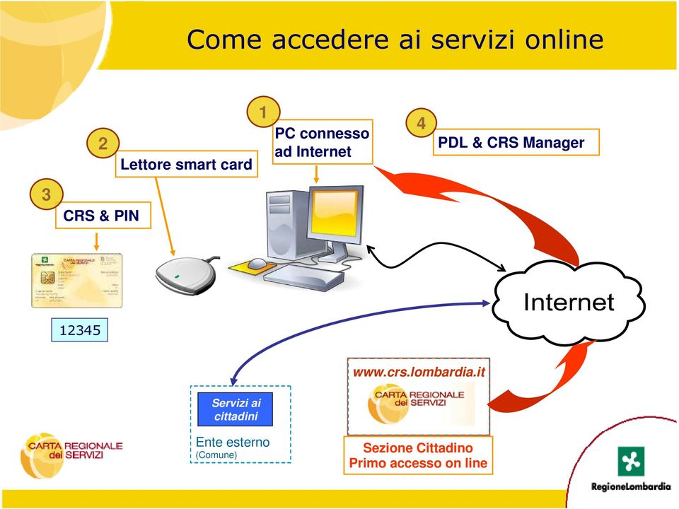 www.crs.lombardia.