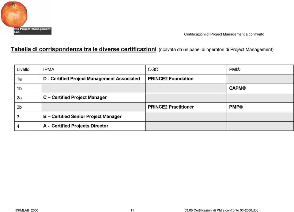 Management Associated PRINCE2 Foundation 1b CAPM 2a C Certified Project Manager 2b
