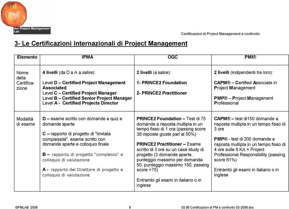 Practitioner 2 livelli (indipendenti tra loro): CAPM Certified Associate in Project Management PMP Project Management Professional Modalità di esame D esame scritto con domande a quiz e domande