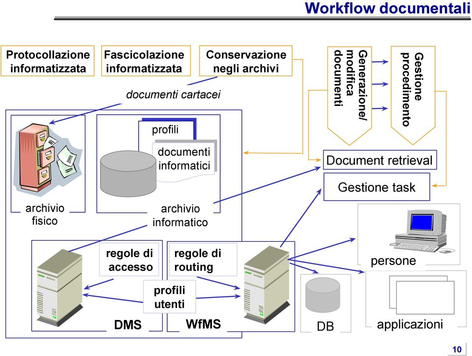 procedimento archivio fisico documenti informatici archivio informatico Document retrieval