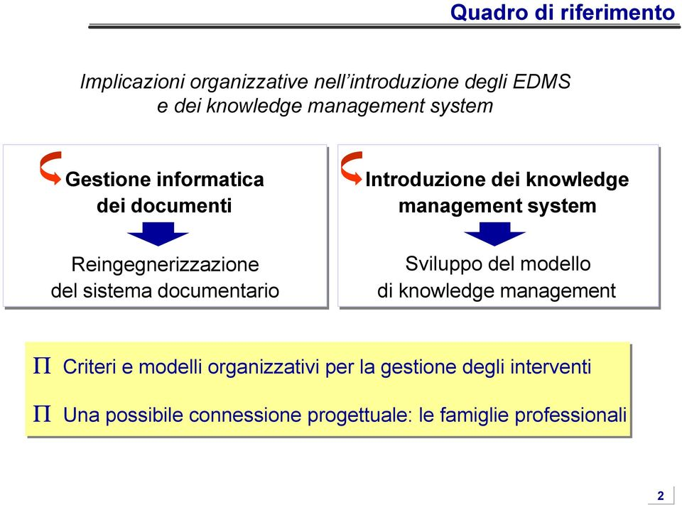 knowledge management system Sviluppo del modello di knowledge management Π Criteri e modelli