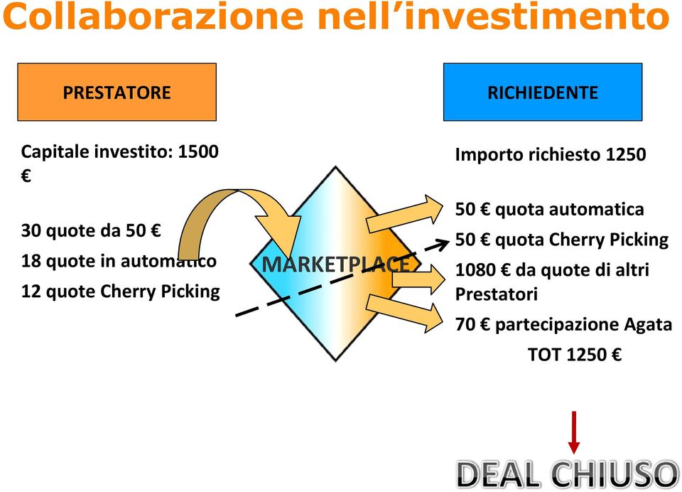 Picking MARKETPLACE Importo richiesto 1250 50 quota automatica 50 quota
