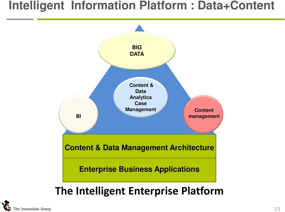 management Content & Data Management Architecture