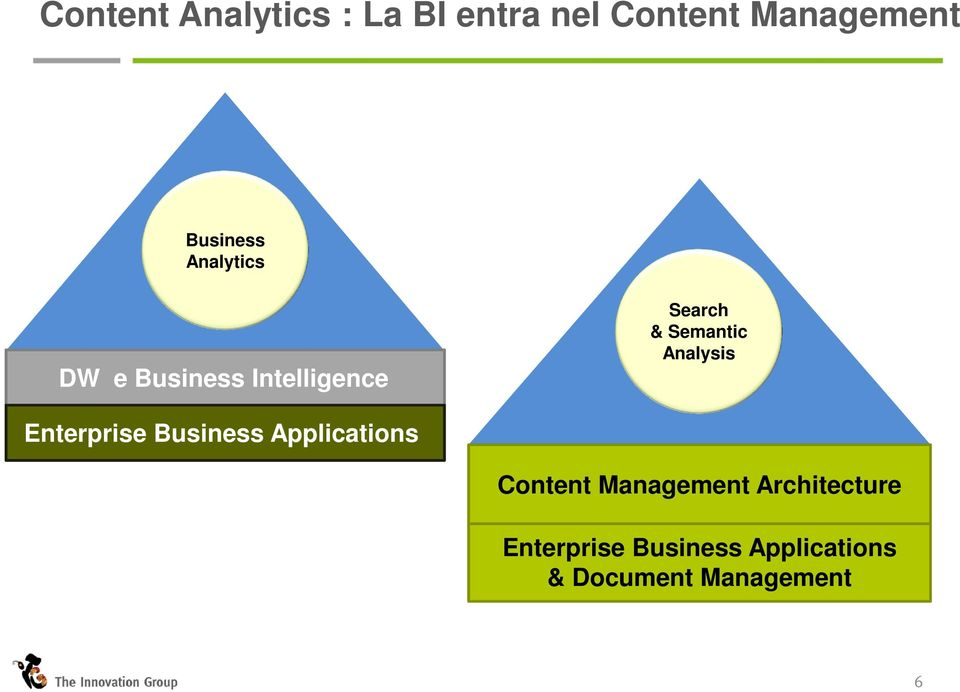 Semantic Analysis Enterprise Business Applications Content
