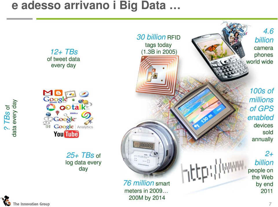 TBs of data every day 100s of millions of GPS enabled devices sold annually 25+ TBs