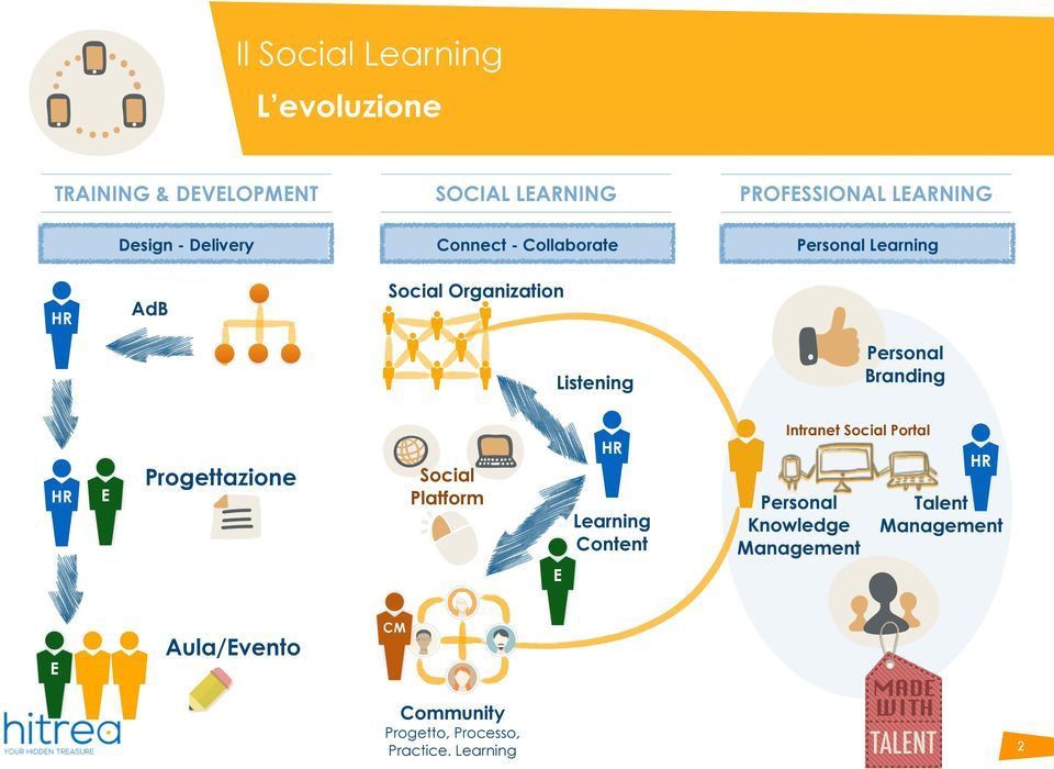 HR E Progettazione Social Platform HR Learning Content Intranet Social Portal Personal Knowledge