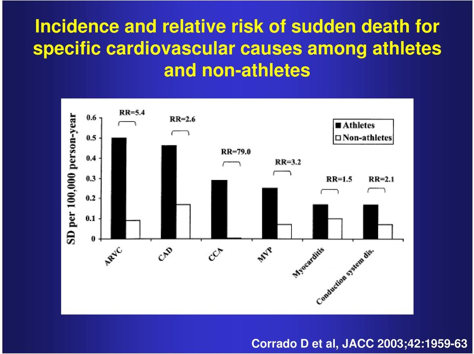 cardiovascular causes among athletes