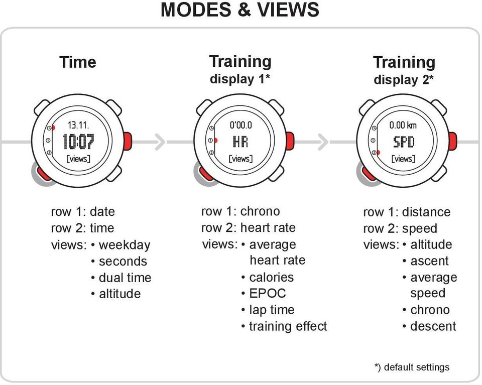 views: average heart rate calories EPOC lap time training effect row 1: distance