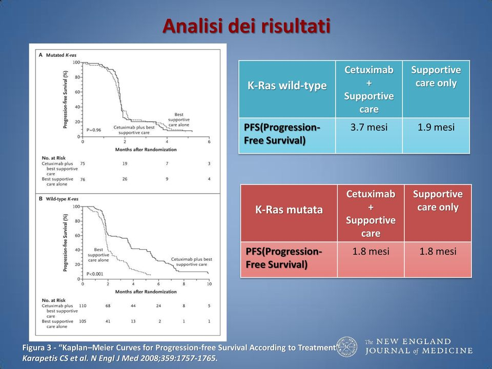 9 mesi K-Ras mutata PFS(Progression- Free Survival) Cetuximab + care care only 1.