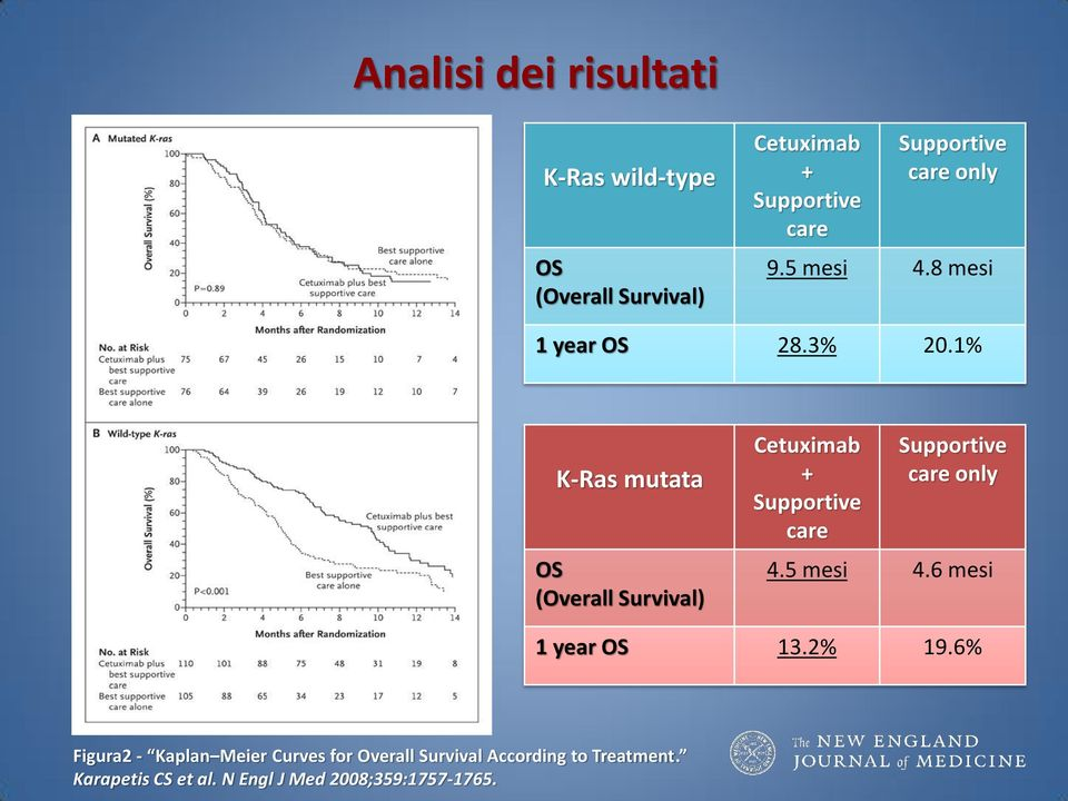 1% K-Ras mutata OS (Overall Survival) Cetuximab + care care only 4.5 mesi 4.