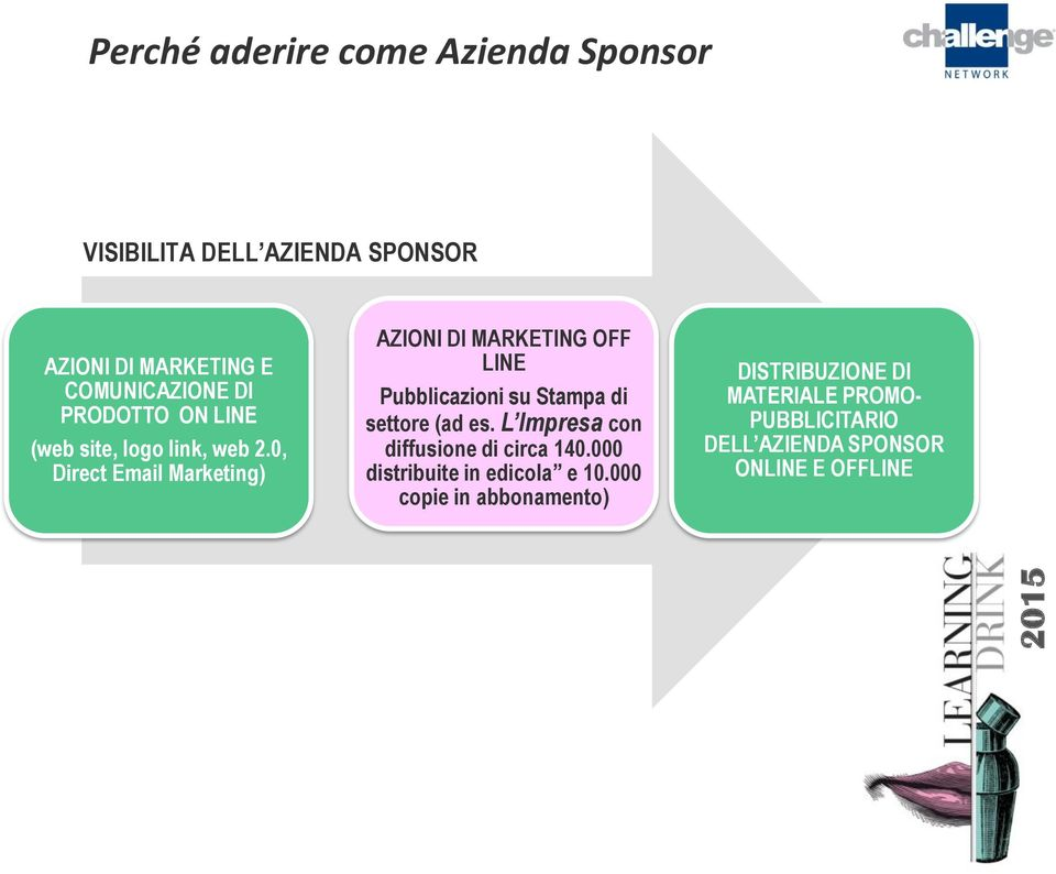 0, Direct Email Marketing) AZIONI DI MARKETING OFF LINE Pubblicazioni su Stampa di settore (ad es.