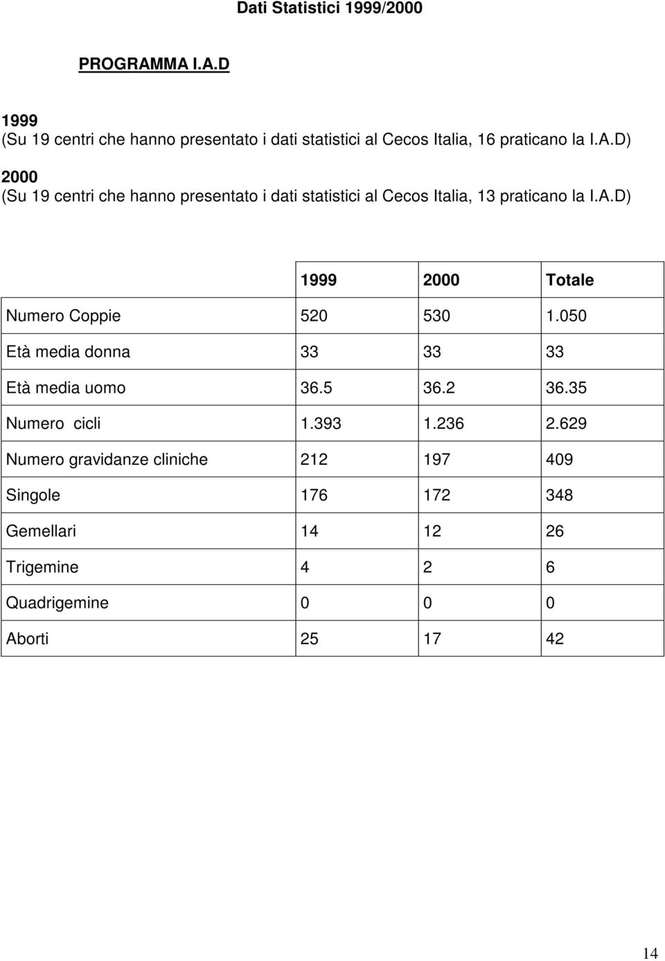 A.D) 1999 2000 Totale Numero Coppie 520 530 1.050 Età media donna 33 33 33 Età media uomo 36.5 36.2 36.35 Numero cicli 1.