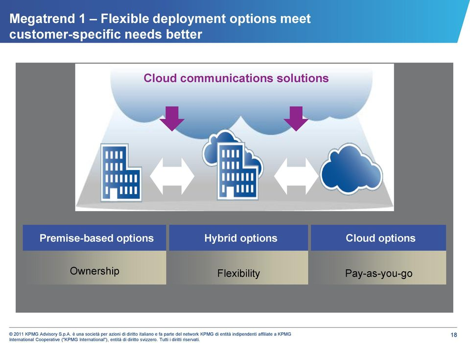 communications solutions Premise-based options