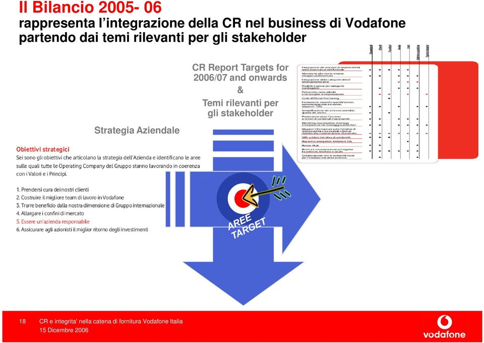 gli stakeholder Strategia Aziendale CR Report Targets for