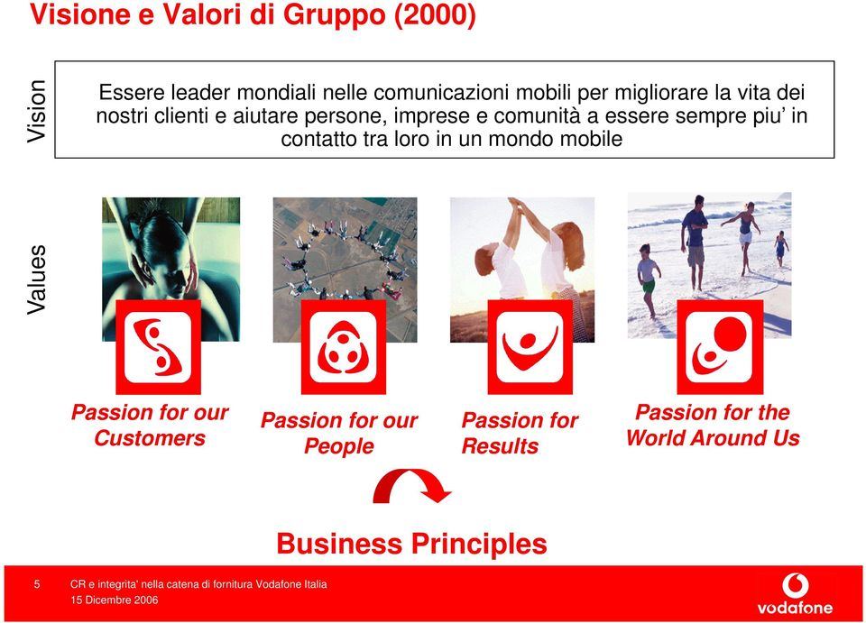 essere sempre piu in contatto tra loro in un mondo mobile Values Passion for our