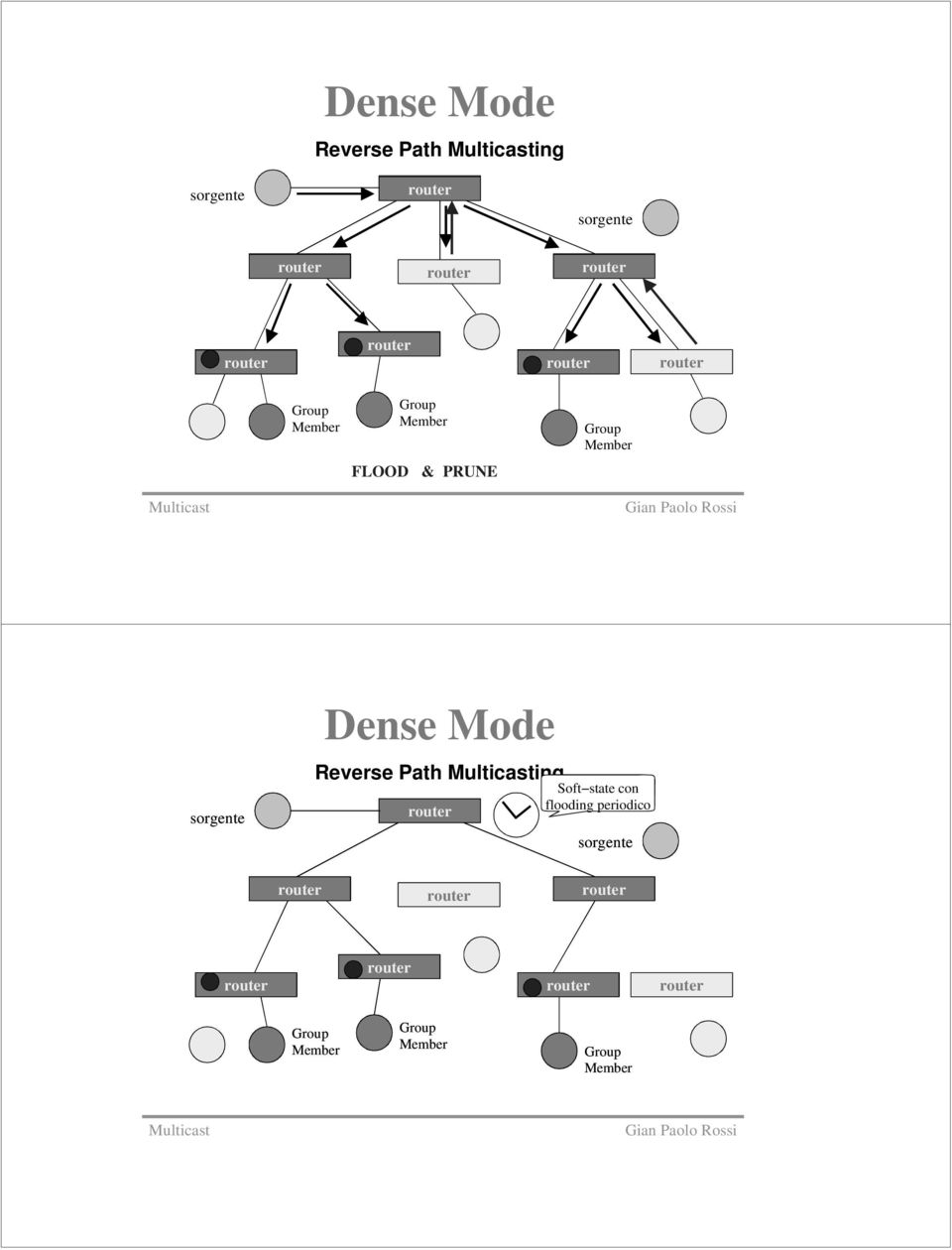 Mode Reverse Path ing Soft state