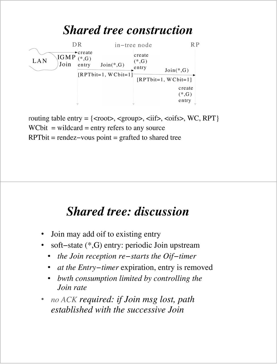 shared tree Shared tree: discussion Join may add oif to existing entry soft state (*,G) entry: periodic Join upstream the Join reception re starts the Oif timer at the