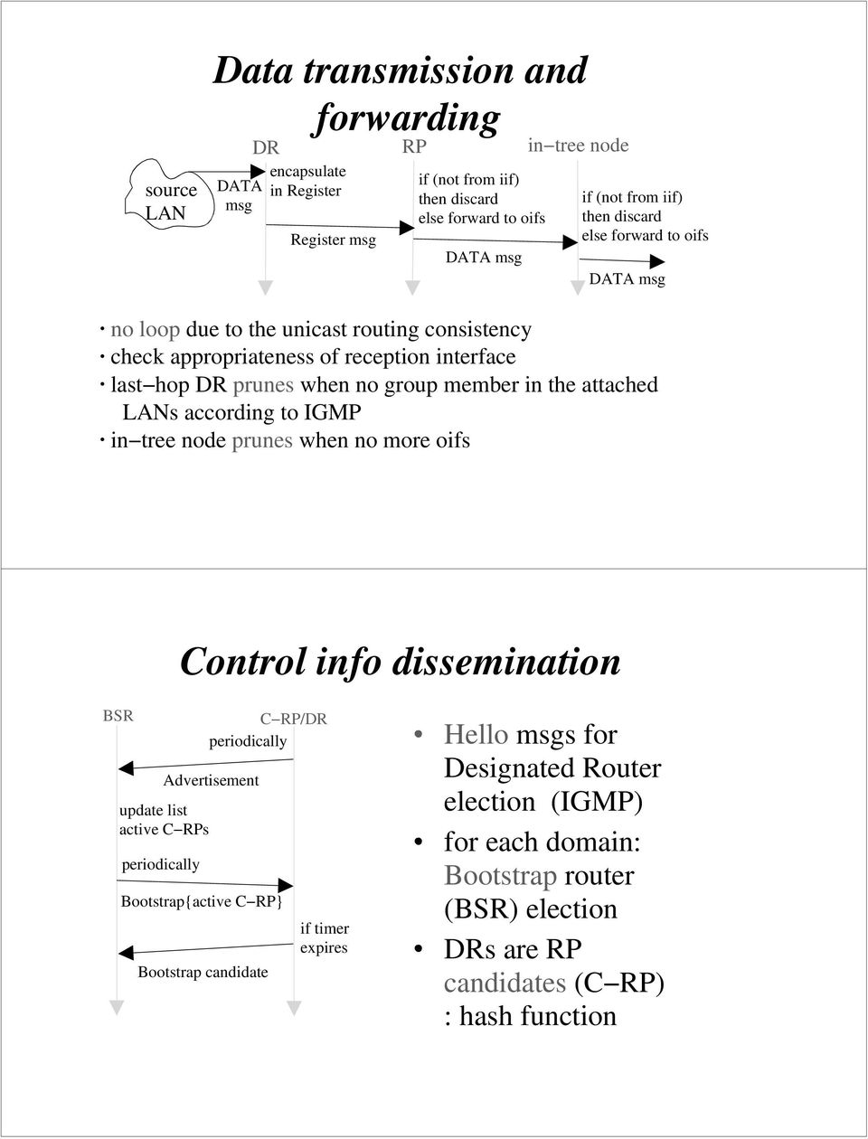 the attached LANs according to IGMP in tree node prunes when no more oifs Control info dissemination BSR C RP/DR periodically Advertisement update list active C RPs periodically