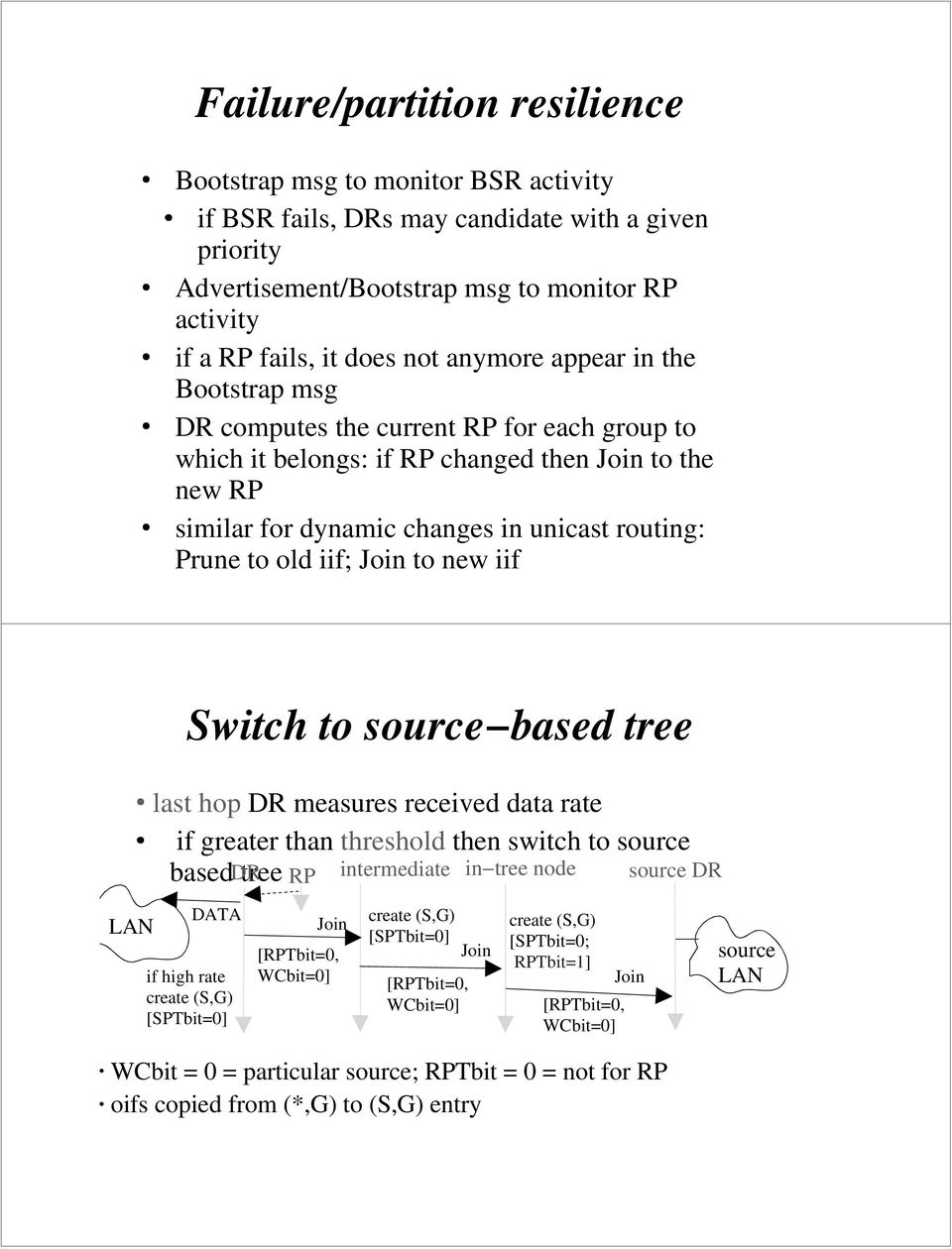 iif; Join to new iif Switch to source based tree last hop DR measures received data rate if greater than threshold then switch to source based DR tree RP intermediate in tree node source DR LAN DATA