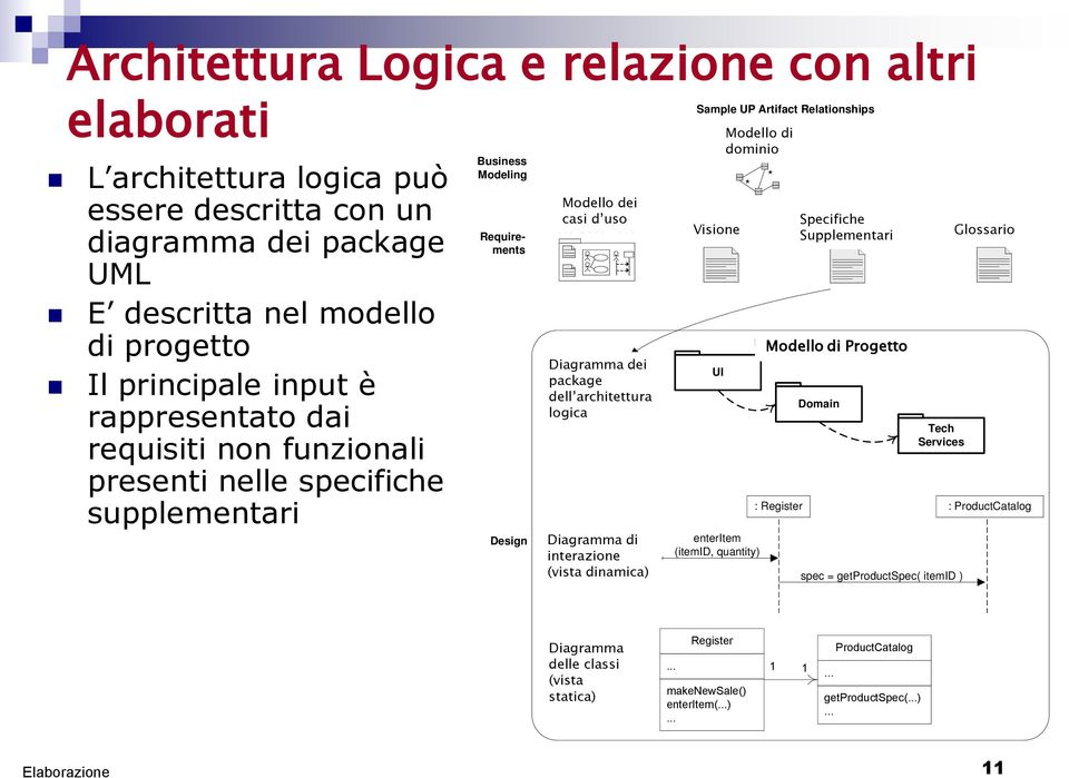 Vision The logical architecture is influenced by the constraints and non-functional requirements captured in the Supp. Spec.