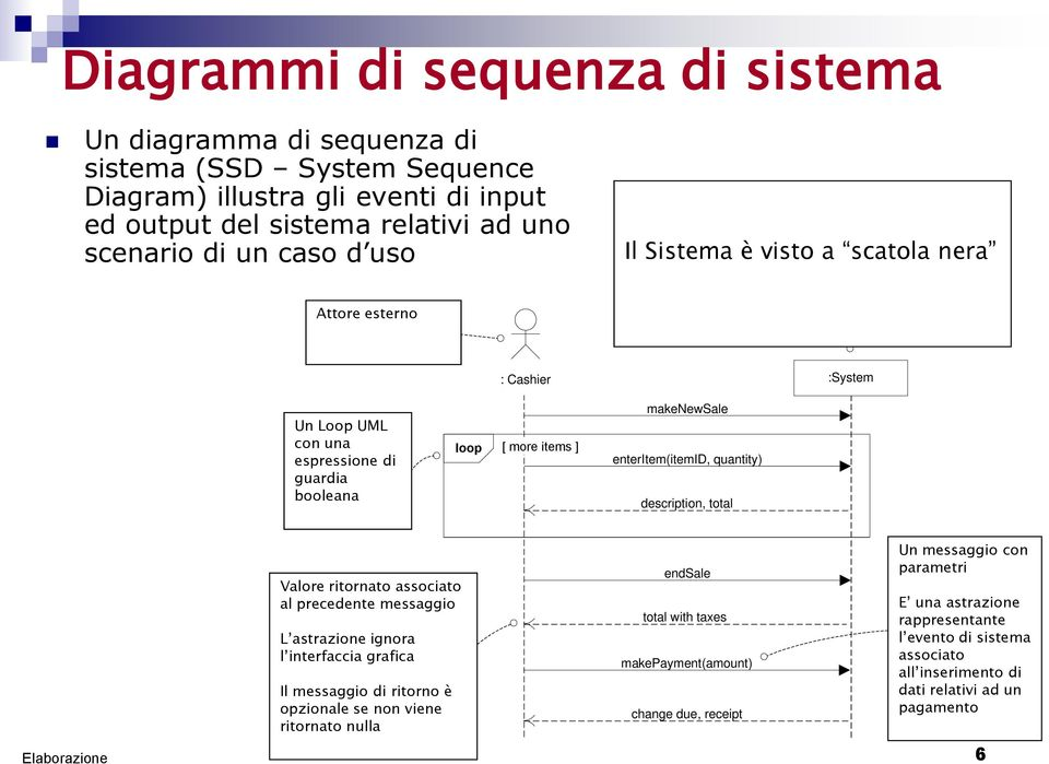 and are explained in a later chapter on sequence diagram notation in the UML Process Sale Scenario :System Un Loop UML con a UML una loop espressione interaction di guardia frame, with a guard