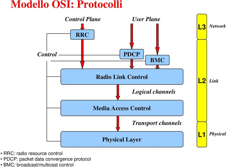 Control Physical Layer Transport channels L1 Physical RRC: radio