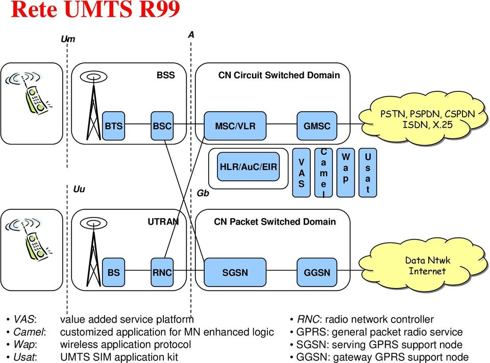 Camel: Wap: Usat: value added service platform customized application for MN enhanced logic wireless application protocol