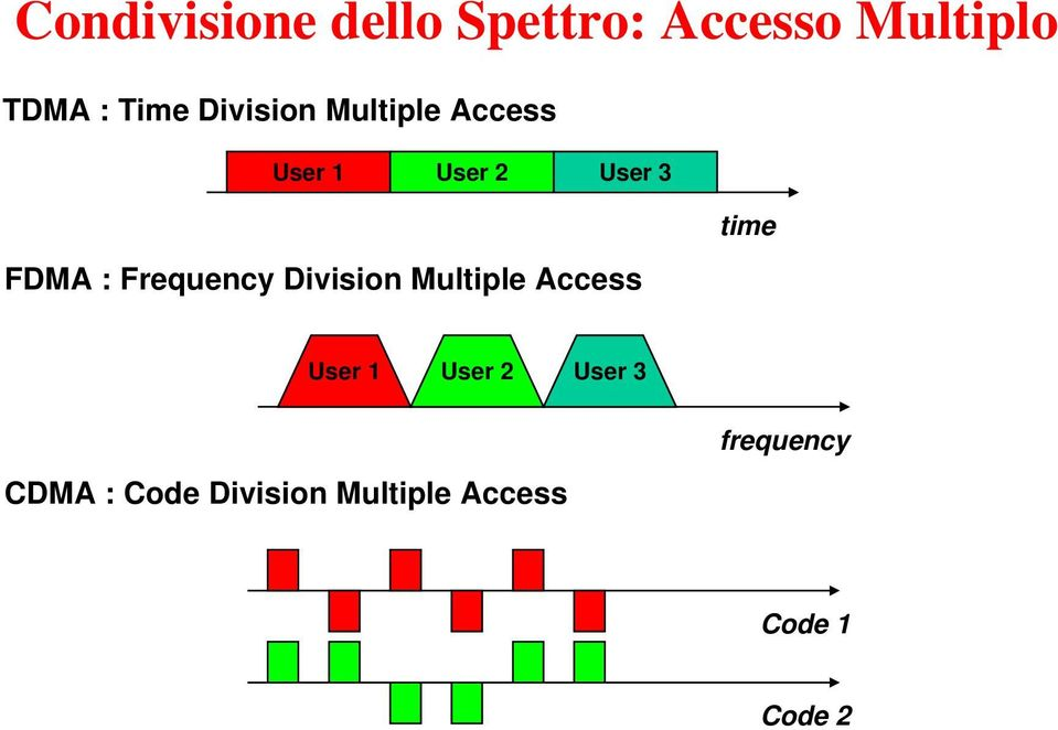 Frequency Division Multiple Access time User 1 User 2