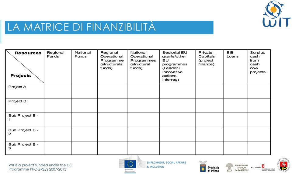 grants/other EU programmes (Leader+, Innovative actions, Interreg) Private Capitals (project finance)